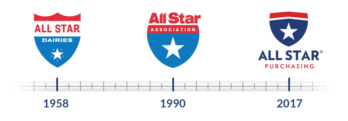 All Star logos through the years